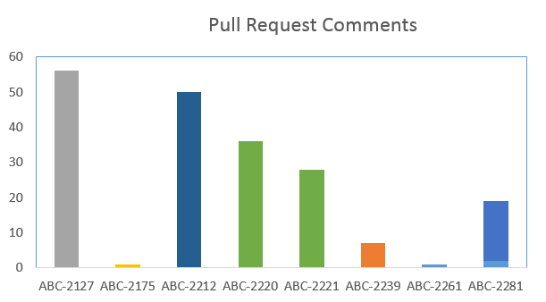pull request comments